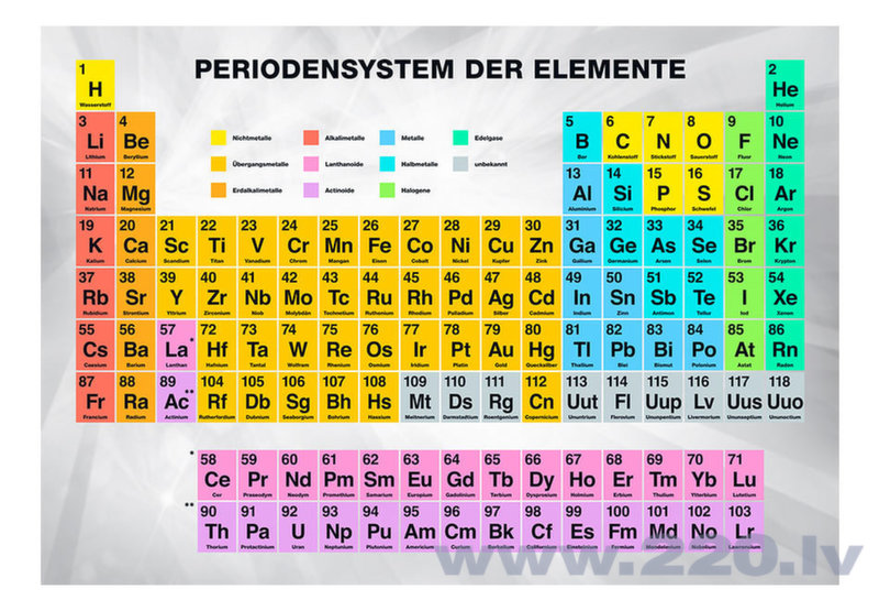 Foto tapete - Periodensystem der Elemente atsauksme